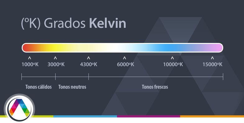 Cuadro de referencia de temperatura del color Grados Kelvin - La Casa de la Lámpara