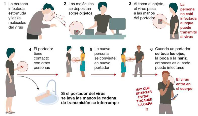 Cómo se contagia el coronavirus